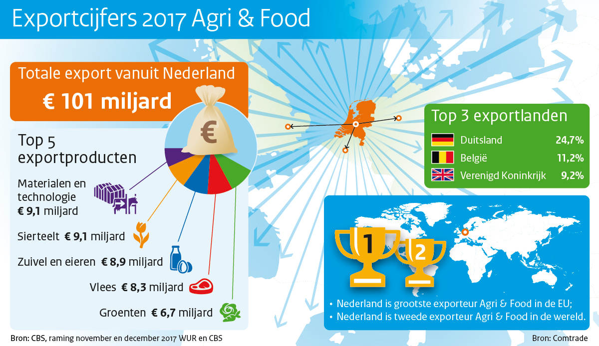 ministerie-lnv-exportcijfers-agrifood-2017